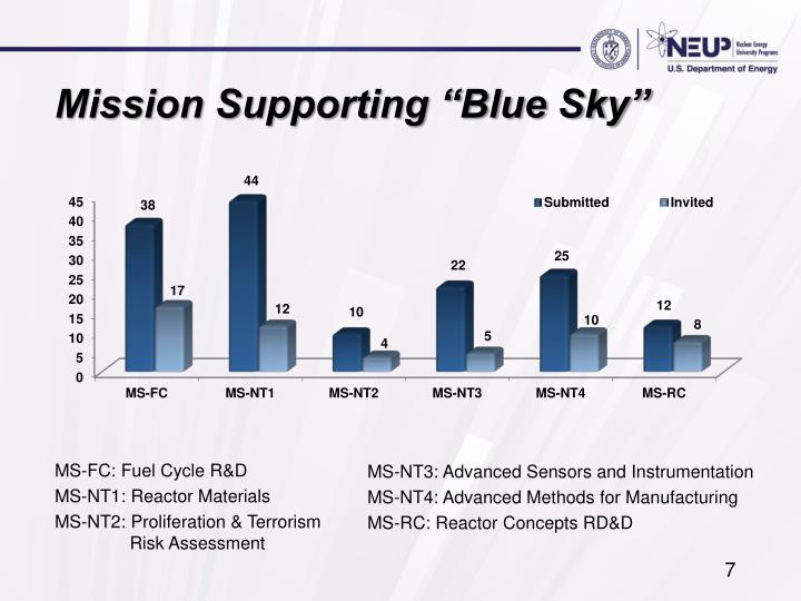 """Mission Supporting """"Blue Sky"""""""