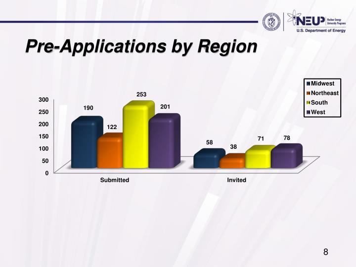 Pre-Applications by Region