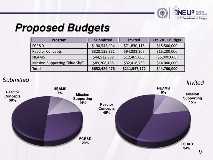Proposed Budgets