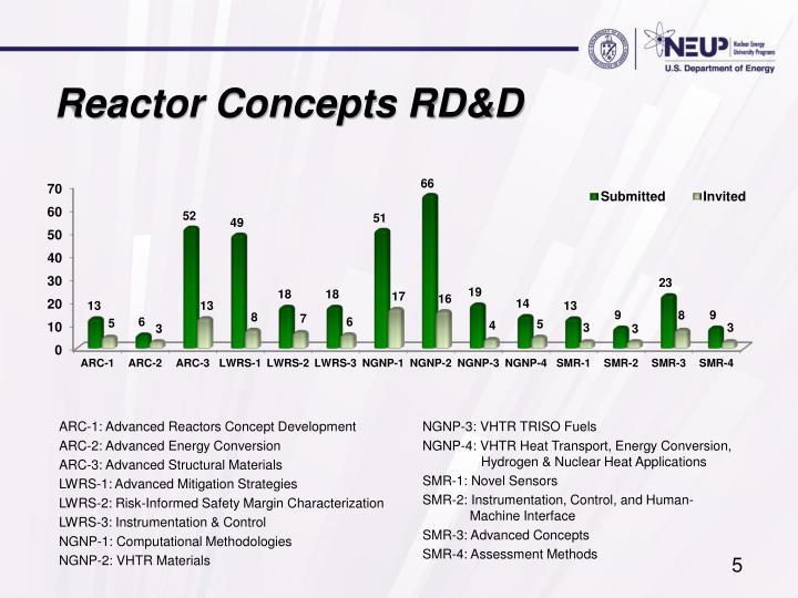 Reactor Concepts RD&D