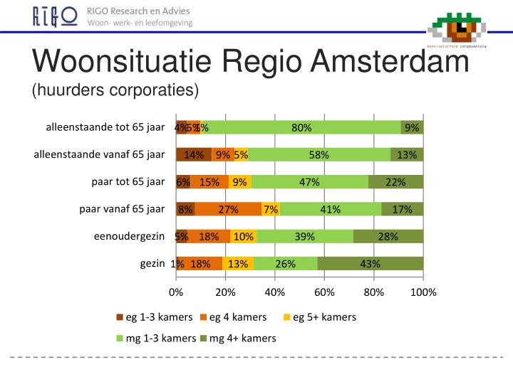Woonsituatie Regio Amsterdam
