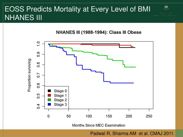 EOSS Predicts Mortality at Every Level of BMI
