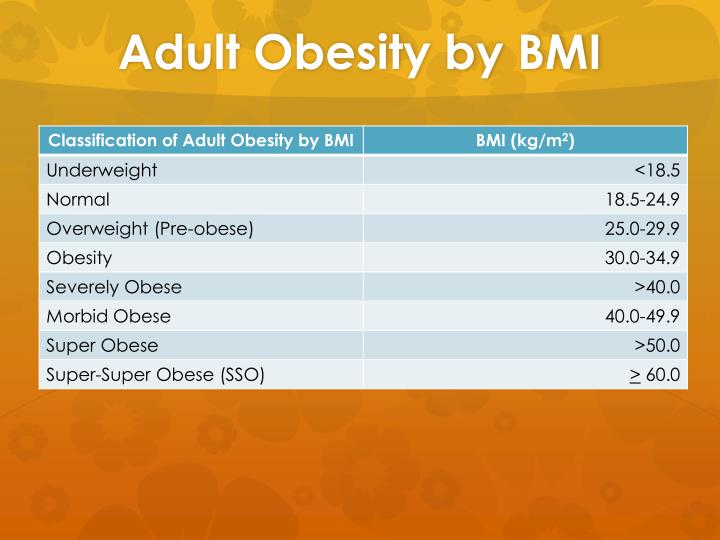 Adult Obesity by BMI