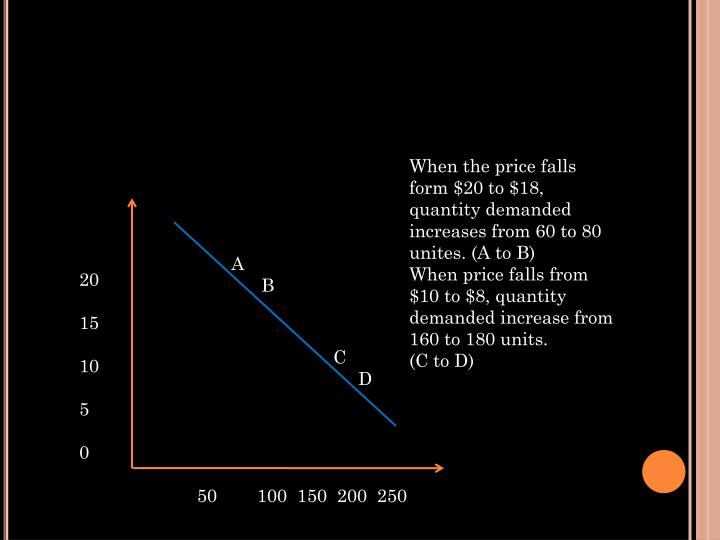 When the price falls form $20 to $18, quantity demanded increases from 60 to 80 unites. (A to B)