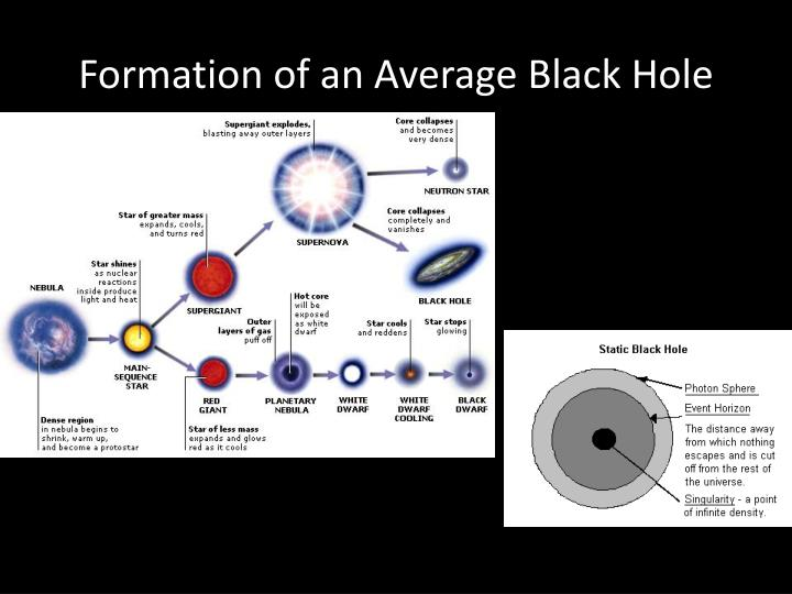 Formation of an Average Black Hole