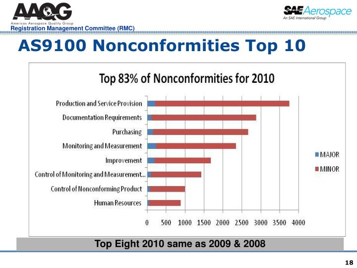 AS9100 Nonconformities Top 10