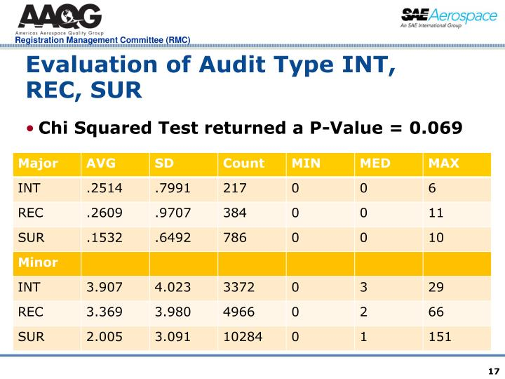Evaluation of Audit Type INT, REC, SUR
