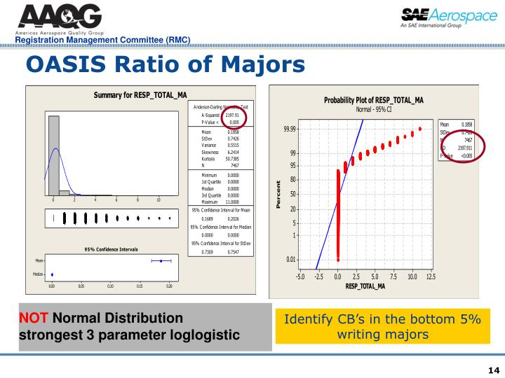 OASIS Ratio of Majors