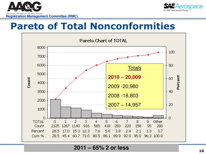 Pareto of Total Nonconformities