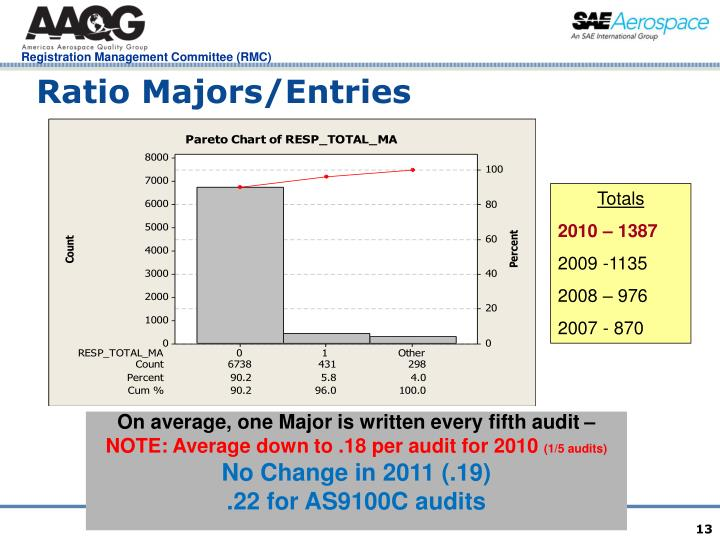 Ratio Majors/Entries