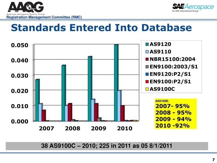 Standards Entered Into Database