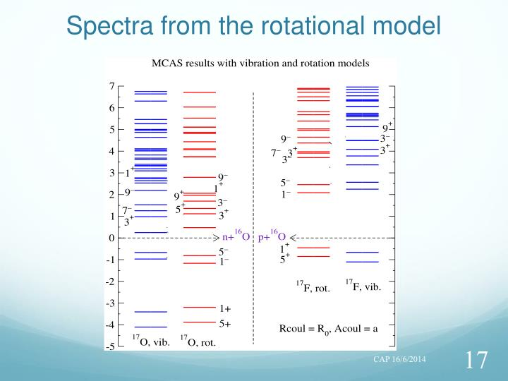 Spectra from the rotational model