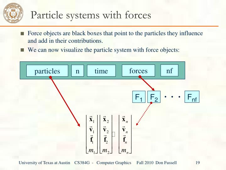 Particle systems with forces