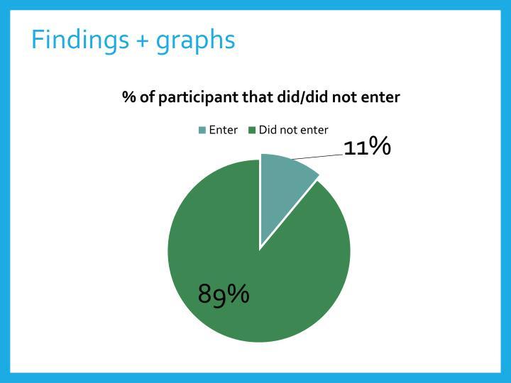 Findings + graphs