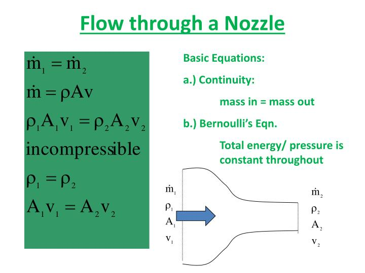 Flow through a Nozzle