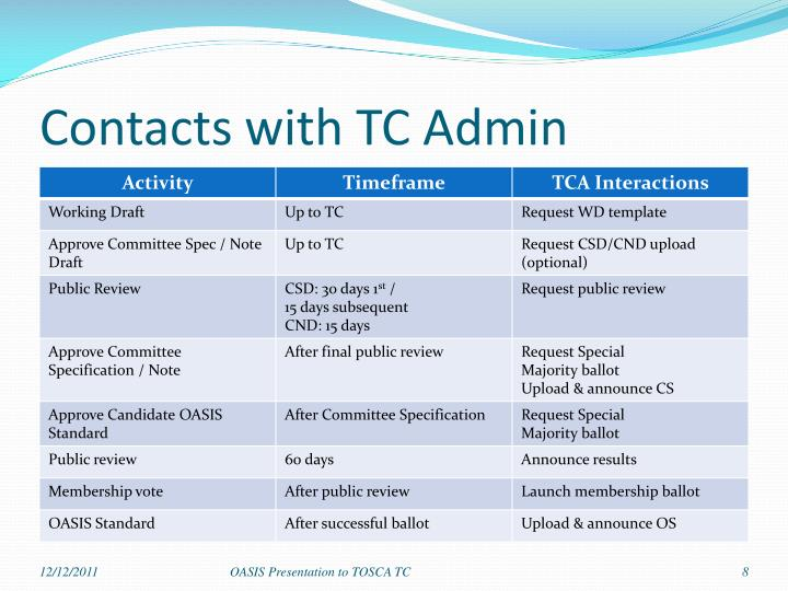 Contacts with TC Admin