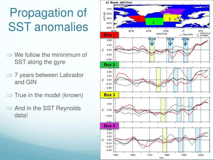 Propagation of SST anomalies