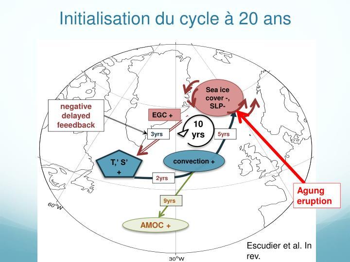 Initialisation du cycle à 20 ans