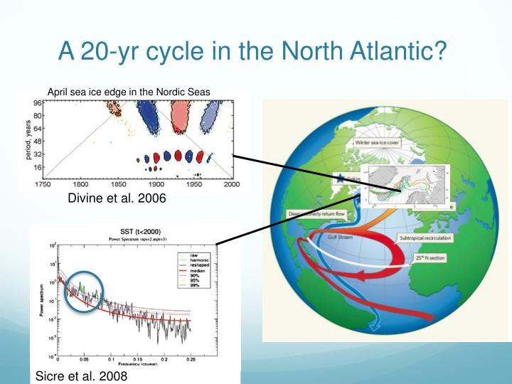 A 20-yr cycle in the