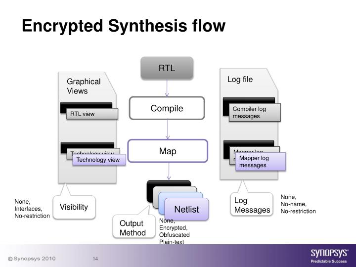 Encrypted Synthesis flow
