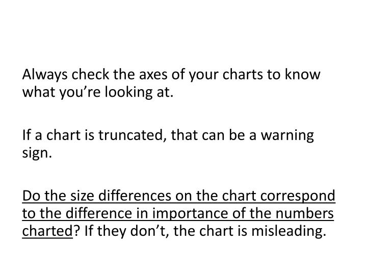 Always check the axes of your charts to know what you're looking at.