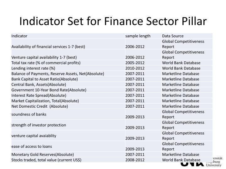 Indicator Set for Finance Sector Pillar