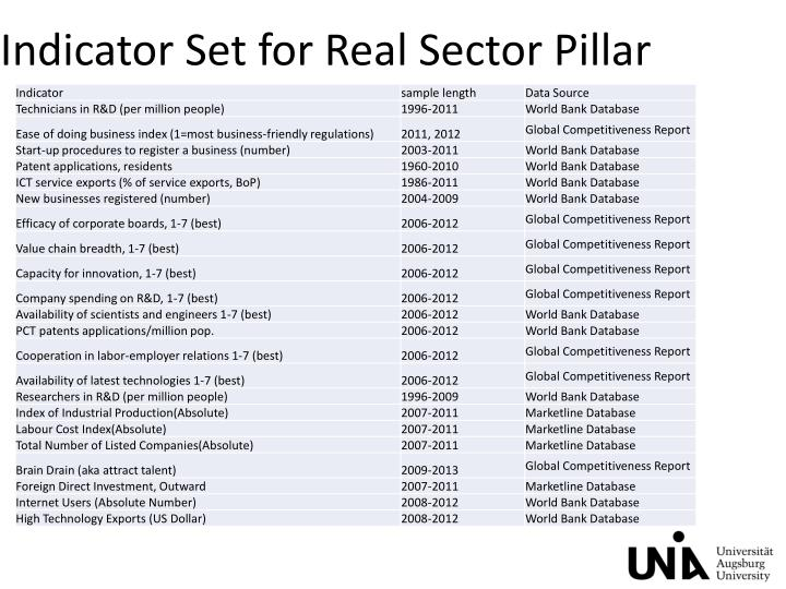 Indicator Set for Real Sector Pillar