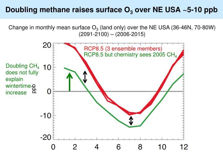 Doubling methane raises surface O