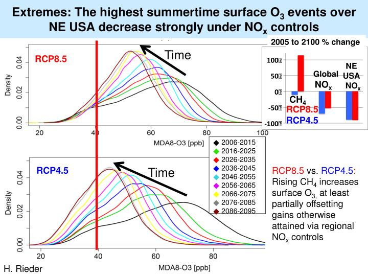 Extremes: The highest summertime surface O