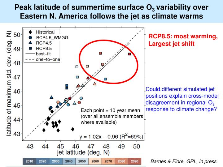 Peak latitude of summertime surface O