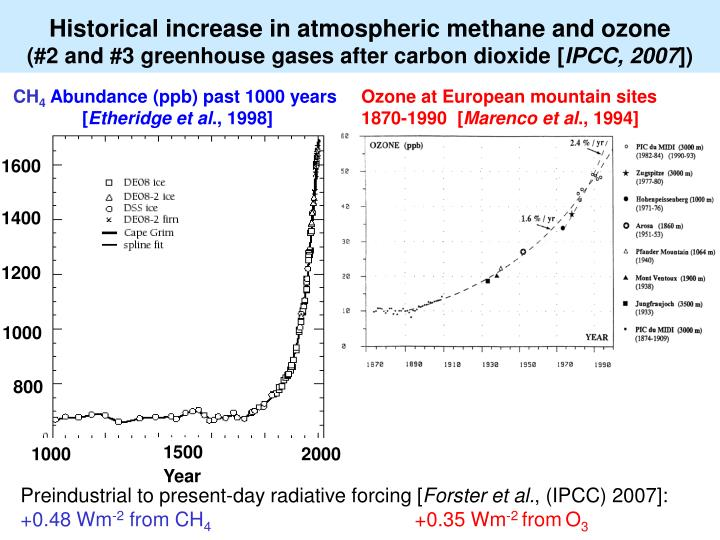 Historical increase in atmospheric methane and ozone