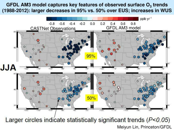 GFDL AM3 model captures key features of observed surface O