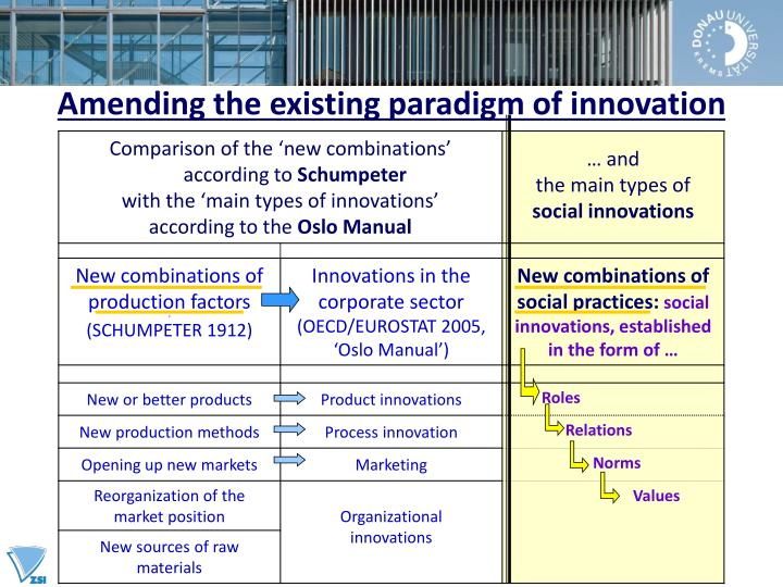 Amending the existing paradigm of innovation