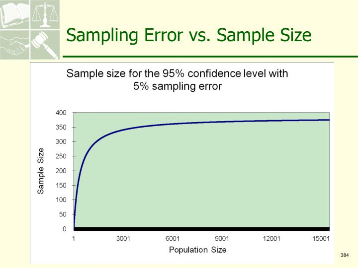 Sampling Error vs. Sample Size