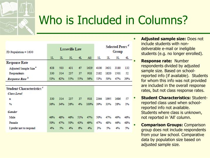 Who is Included in Columns?