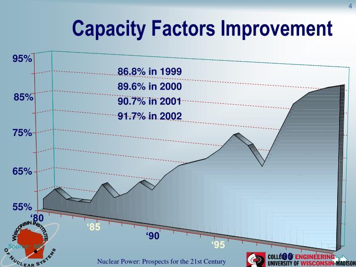 Capacity Factors Improvement