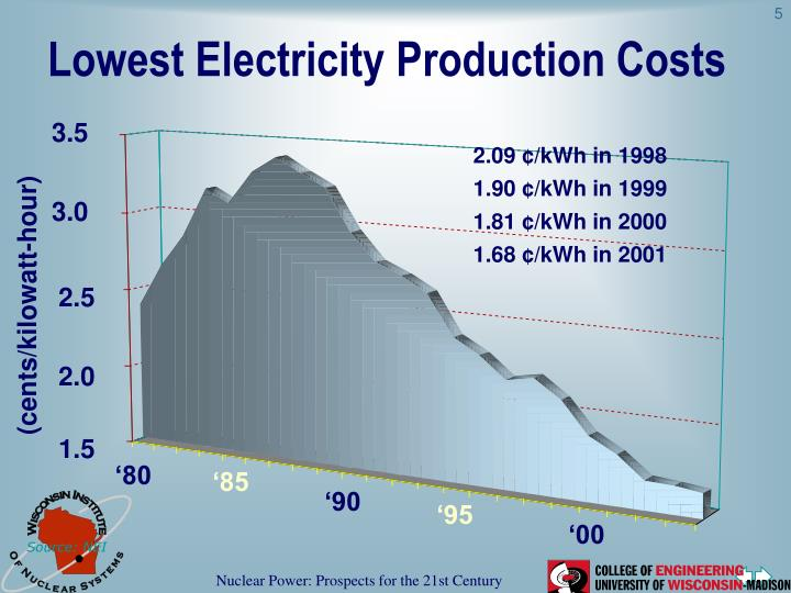 Lowest Electricity Production Costs