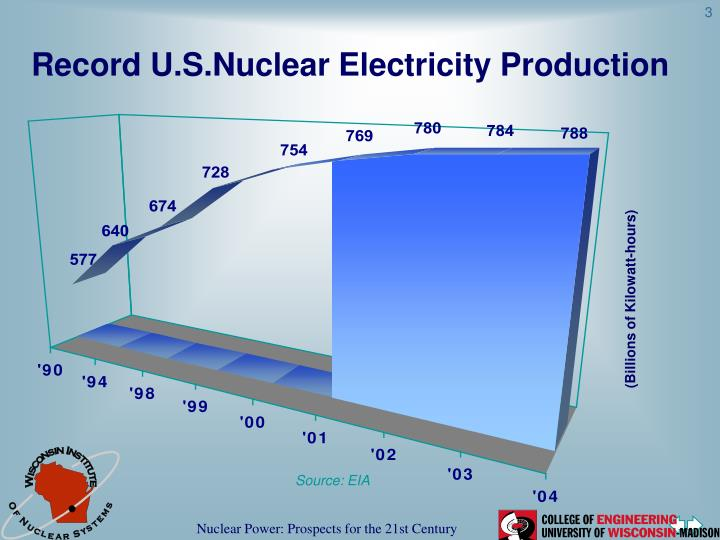 Record U.S.Nuclear Electricity Production