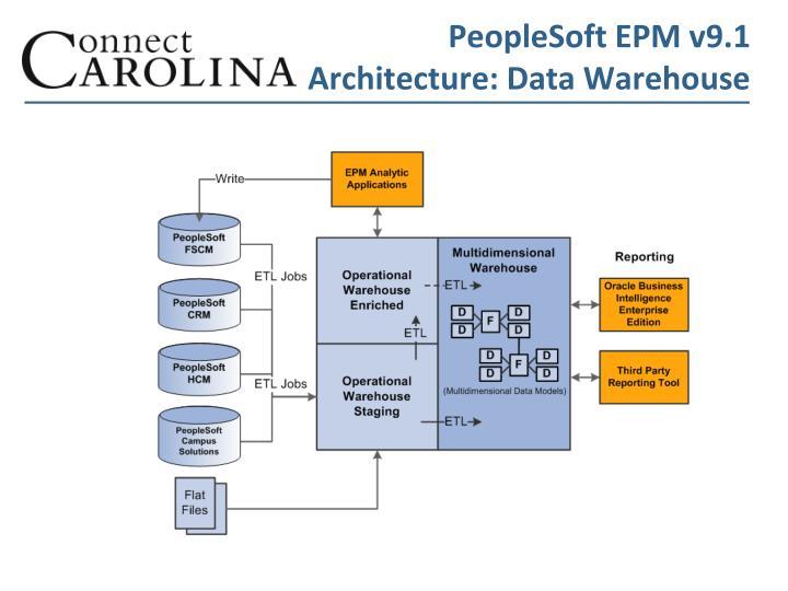 PeopleSoft EPM v9.1