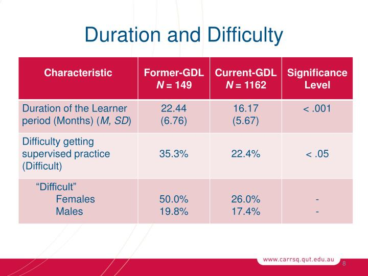 Duration and Difficulty