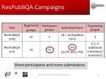 respubliqa campaigns
