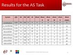 results for the as task