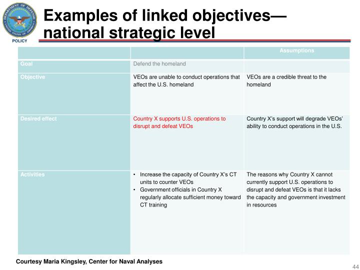 Examples of linked objectives—national strategic level