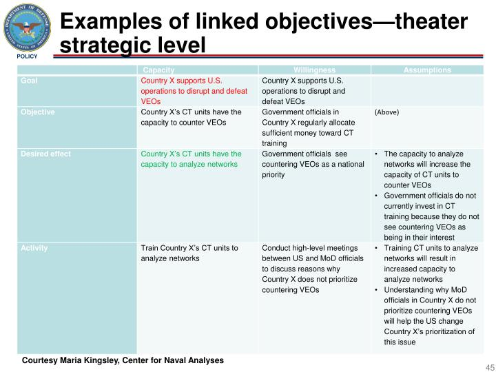 Examples of linked