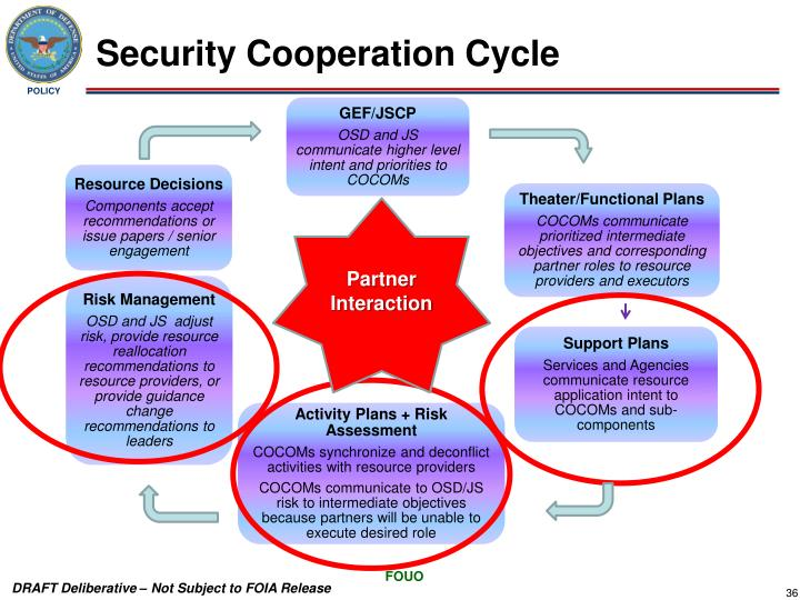 Security Cooperation Cycle