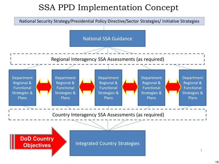 DoD Country Objectives