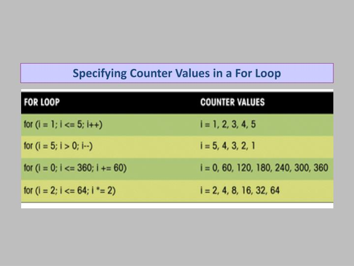 Specifying Counter Values in a For Loop