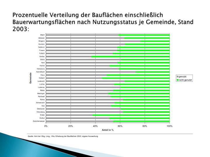 Prozentuelle Verteilung der Bauflächen einschließlich Bauerwartungsflächen nach Nutzungsstatus je Gemeinde, Stand 2003:
