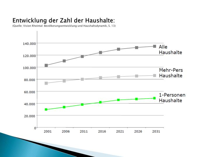 Entwicklung der Zahl der Haushalte:
