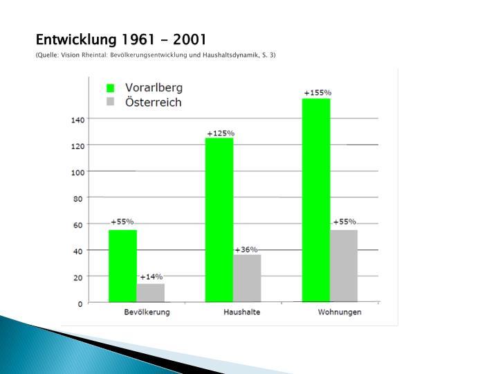 Entwicklung 1961 - 2001